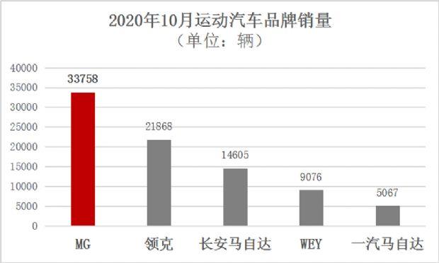 国内汽车市场增长65% MG品牌10月交易33758台