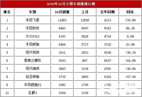 2020年10月国内小型车交易榜 本田飞度11662台第一