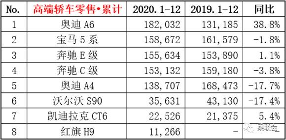 2020年国内豪华轿车排行榜前8 国产红旗H9入围