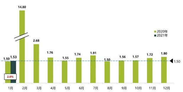 《【天富平台网页版】今年1月车商库存系怎么样? 具体图标数据公布》