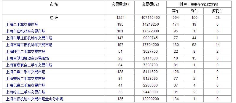 12月:11日和10日上海二手车交易情况对比