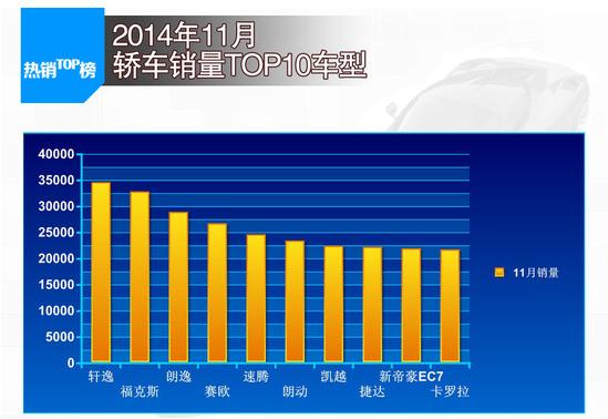 11月汽车销量排行榜前十车型 速腾销量不降反增