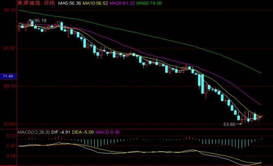 国际油价调整最新消息 昨日油价小幅度上涨