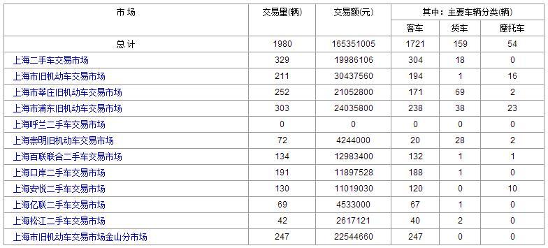 4月:27日和24日上海二手车交易情况对比