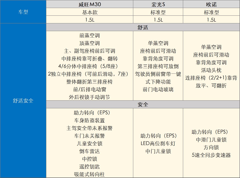 北汽<a href='http://www.cn2che.com/buycar/cc20203cpcmpbcr/' target='_blank'>威旺</a>M30