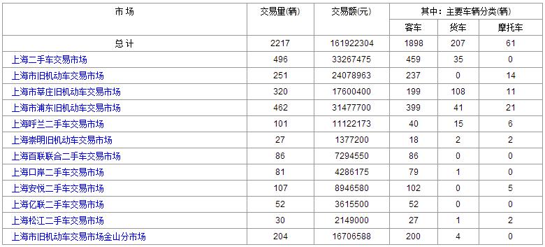 2016年5月:24日和23日上海二手车交易情况对比