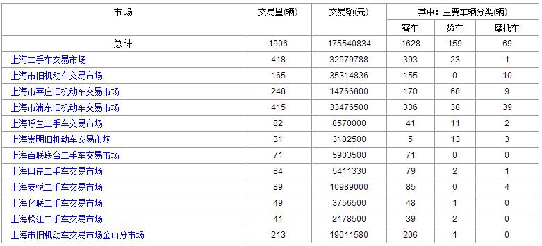 2016年6月:8日和7日上海二手车交易情况对比