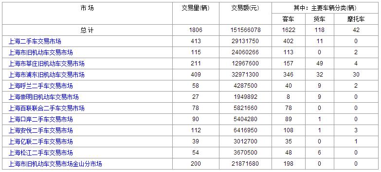 2016年6月:24日和23日上海二手车交易情况对比