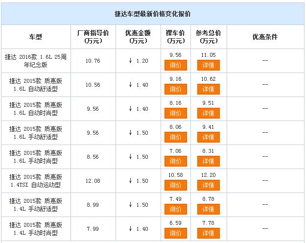 北京:捷达最新降价信息  优惠1.5万元