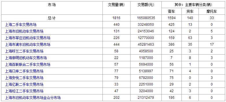 2016年6月:29日和28日上海二手车交易情况对比