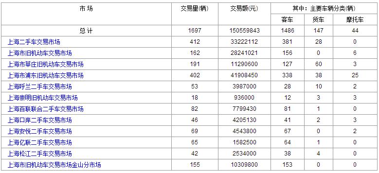 2016年6月:30日和29日上海二手车交易情况对比