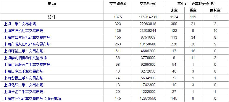2016年7月:26日和22日上海二手车交易情况对比