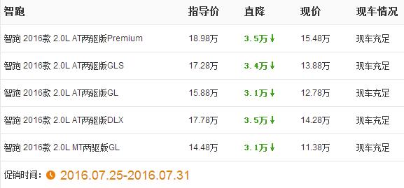 北京起亚限时优惠 起亚智跑最高优惠3.5万元