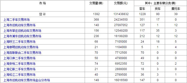 2016年7月:29日和28日上海二手车交易情况对比