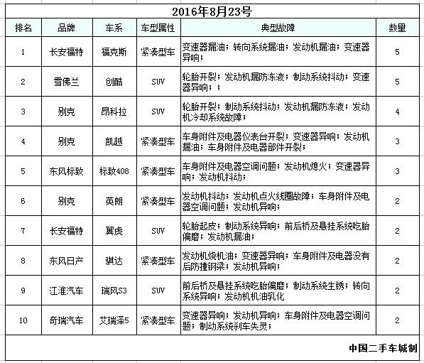 2016年8月22-23号汽车投诉排行榜前十名对比分析