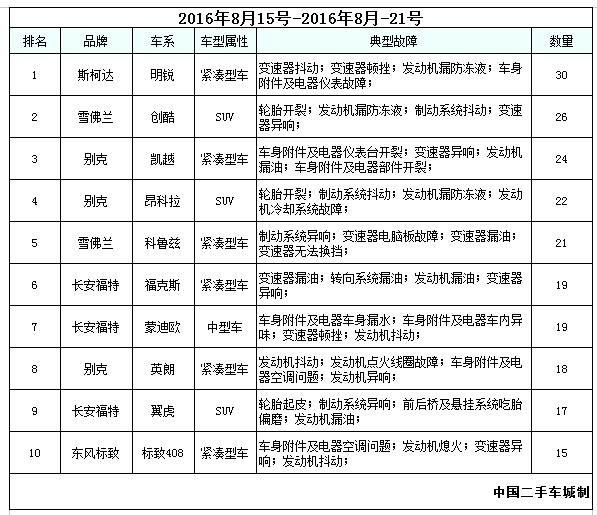2016年8月22-28号汽车投诉排行榜前十名