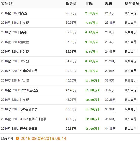 上海宝马行情降价 宝马3系最高降价多达15万之多