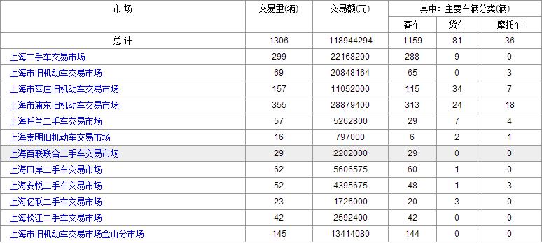 2016年9月:28日和29日上海二手车交易情况