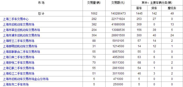 二手车交易市场2016年11月28号跟29号上海二手车交易情况对比