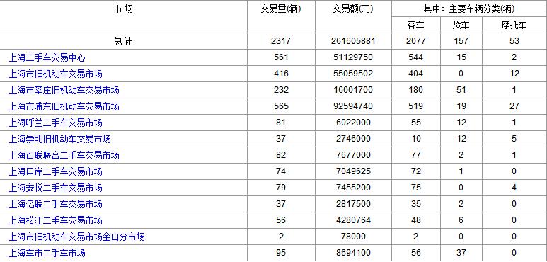 二手车交易市场2017年1月17日跟1月18日上海二手车交易情况对比