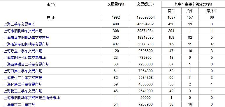 二手车交易市场2017年2月22日跟2月21日上海二手车交易情况对比