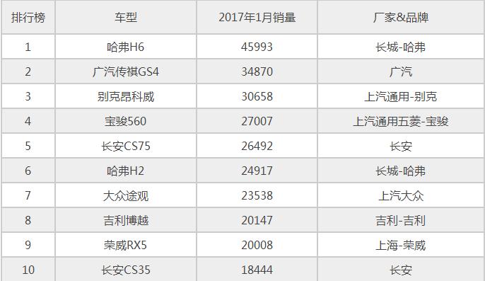 2017年1月国内SUV销量排行榜(汇总)