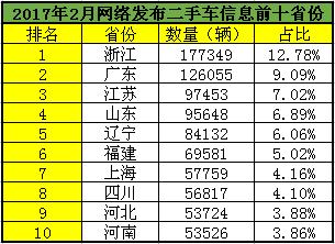 2017年2月网络发布二手车信息前十省份