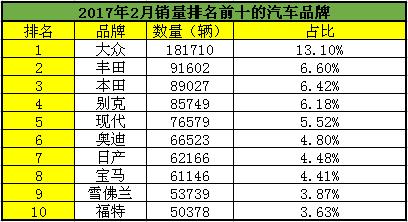 2017年2月销量排名前十的<a href='http://www.cn2che.com/pinpai.html' target='_blank'>汽车品牌</a>