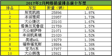 2017年2月网络销量排名前十车型