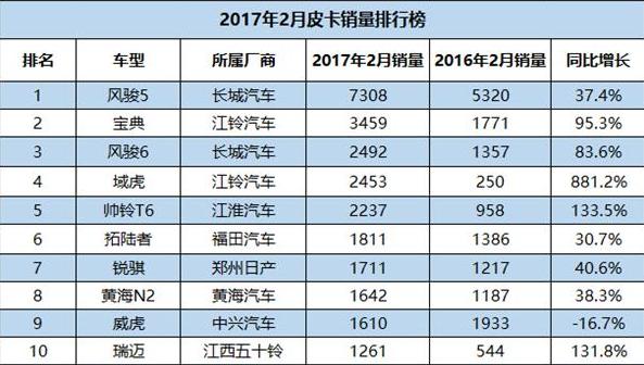 2017年2月份皮卡销量前十 风骏5居首