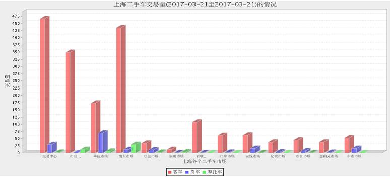 2017年上海二手车市场3月20日与3月21日交易数量对比