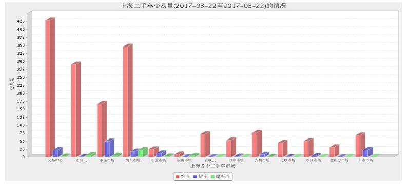 2017年上海二手车市场3月21日与3月22日交易数量对比