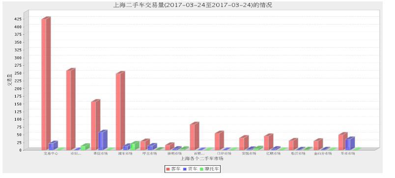 2017年上海二手车市场3月23日与3月24日交易数量对比