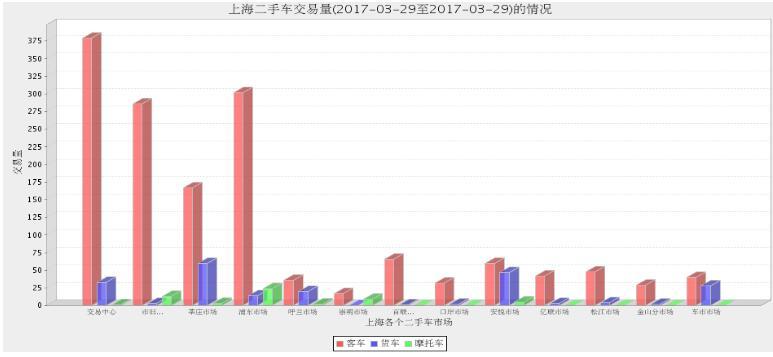 2017年3月29日上海各大二手车市场交易数据