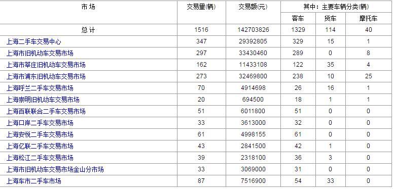 2017年上海二手车市场4月5日与4月6日交易数量对比