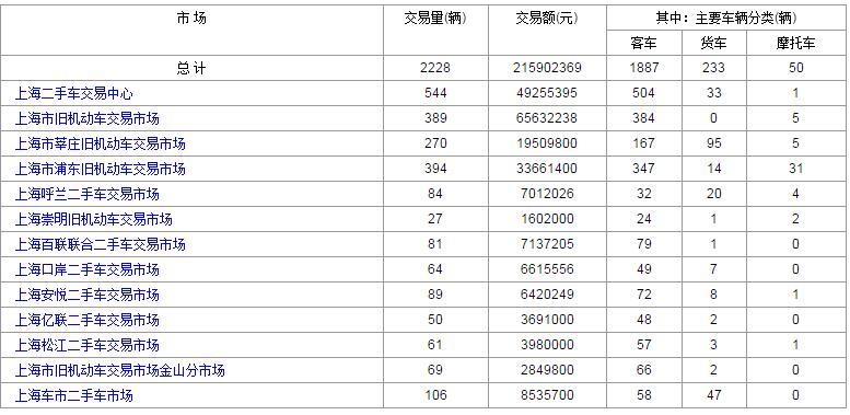 2017年4月10日上海各大二手车市场交易数据