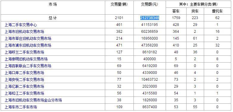 2017年4月11日上海各大二手车市场交易数据