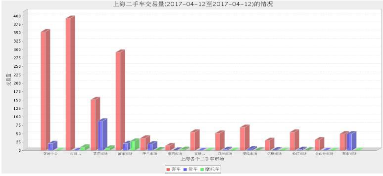 2017年4月12日上海各大二手车市场交易数据
