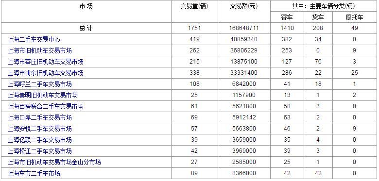 2017年4月13日上海各大二手车市场交易数据