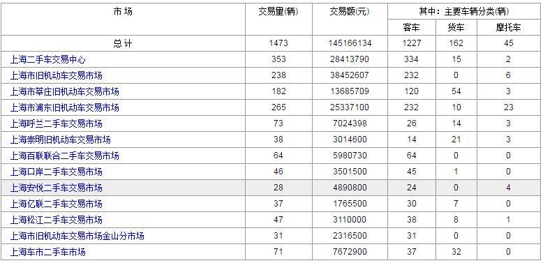 2017年4月14日上海各大二手车市场交易数据