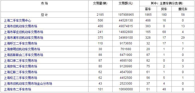 2017年4月17日上海各大二手车市场交易数据