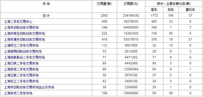 2017年4月18日上海各大二手车市场交易数据