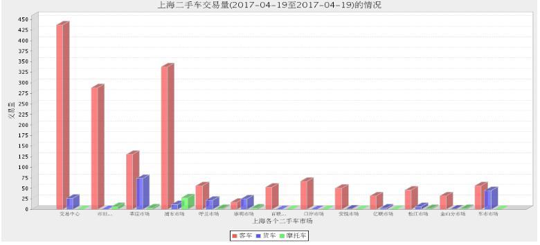 2017年4月19日上海各大二手车市场交易数据