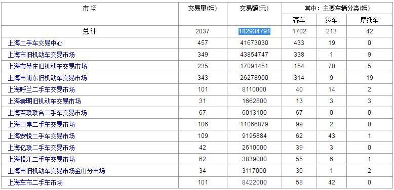 2017年4月20日上海各大二手车市场交易数据