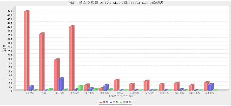 2017年上海二手车市场4月24日与4月25日交易数量对比