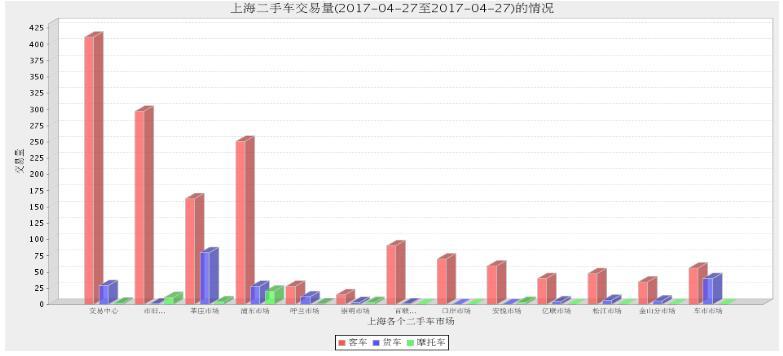 2017年上海二手车市场4月26日与4月27日交易数量对比