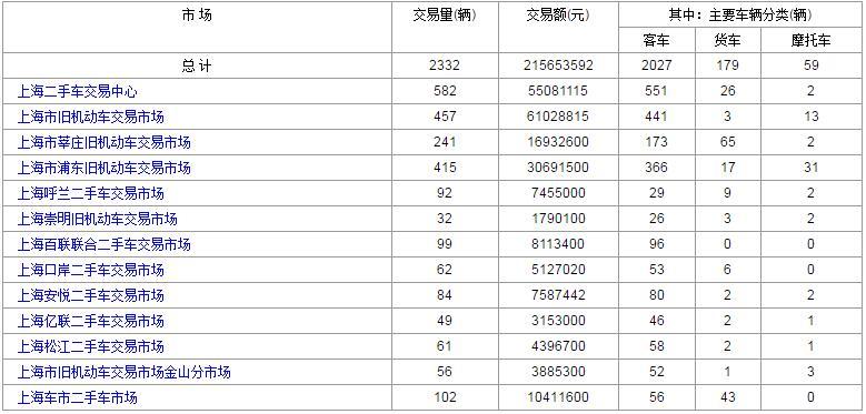2017年5月:上海<a href='http://www.cn2che.com/' target='_blank'>二手车市场</a>8日与9日交易情况分析