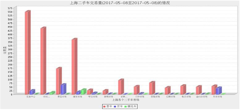 2017年上海二手车市场5月5日与5月8日交易数量对比