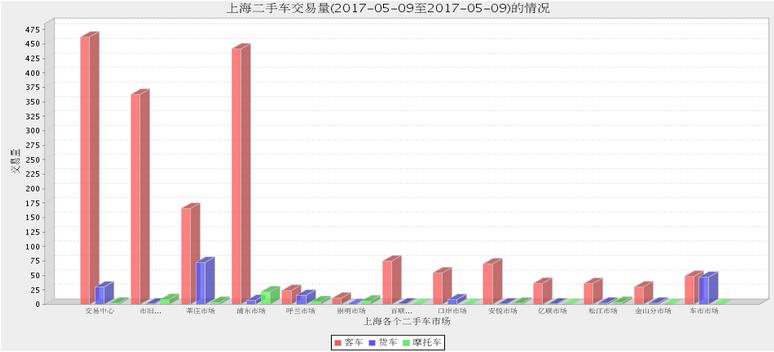 2017年5月:上海二手车市场8日与9日交易情况分析