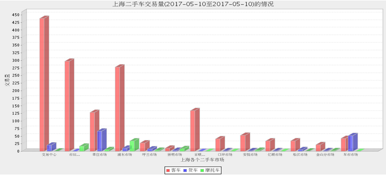 2017年5月10日(星期三)各大<a href='http://sh.cn2che.com/' target='_blank'>上海二手车</a>市场交易情况
